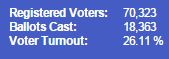 TOVoterTurnout6-05-15