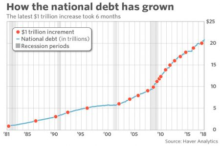 It didn't take long for the U.S. to rack up another trillion dollars of debt